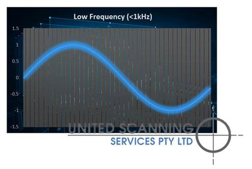 Graph of medium frequency signal